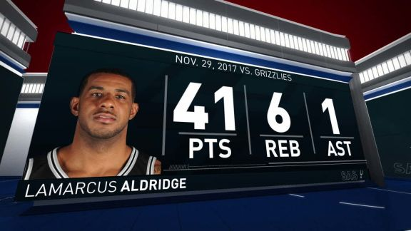 LaMarcus Aldridge scores a season-high 41 points