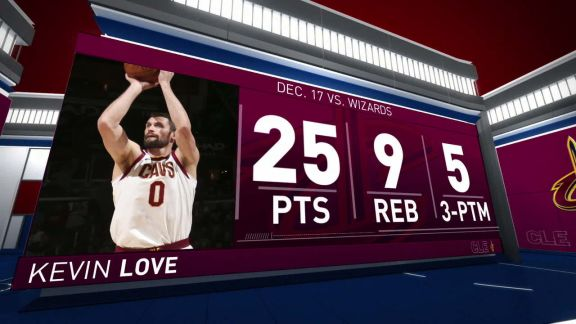 Kevin Love Scores 25 In Win vs. Wizards