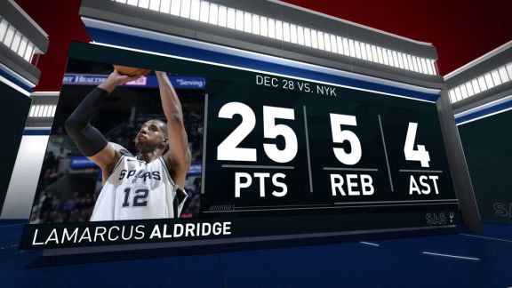 LaMarcus Aldridge Scores 25 vs. Knicks