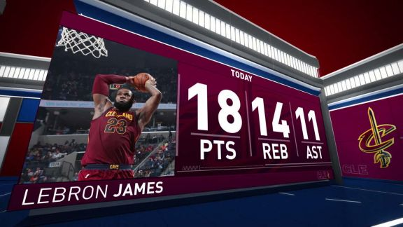 LeBron James Notches Triple-Double vs. Grizzlies