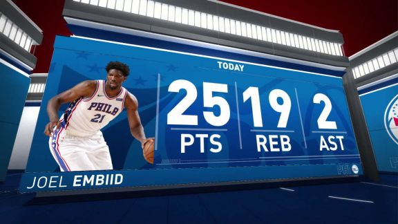 Embiid Scores 25 Points In Win Over Hornets