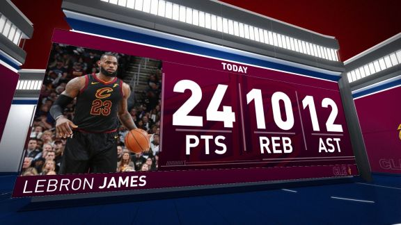 LeBron James Posts Triple-Double in Game 1